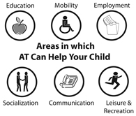 graphic of a series of symbols, an apple for education, a wheelchair for mobility, a folder for employment, two people for socialization, a phone for communication, and a person running for leisure and recreation