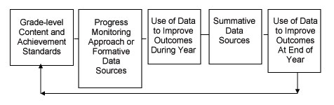 Figure 1 - Comprehensive Progress Monitoring Improvement Processes: 1. Grade-level content and achievement standards 2. Progress monitoring approach or formative data sources 3. Use of data to improve outcomes during year 4. Summative data sources 5. Use of data to improve outcomes at end of year