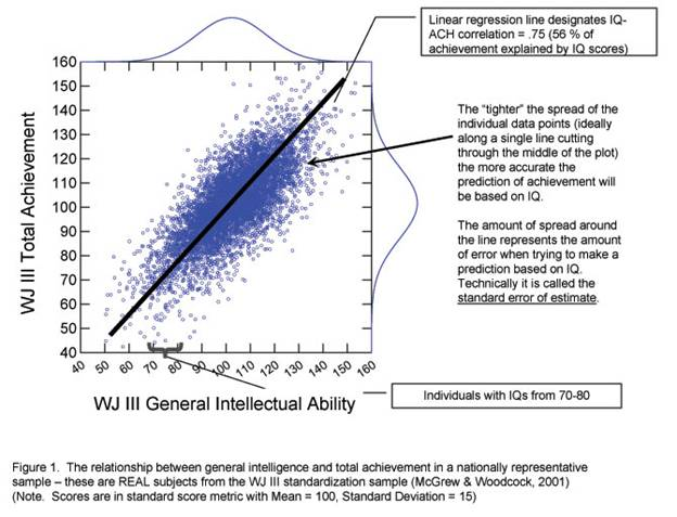 This figure is a graph representing the relationship between general intelligence and total achievement in a national representative sample.  The x axis indicates general intellectual ability for individuals with IQs from seventy to eighty, as measured on the Woodcock-Johnson Battery Third Edition.  The scores on this axis range from forty to one hundred sixty in increments of ten.  The y axis indicates total achievement as measured on the Woodcock-Johnson Battery Third Edition.  Scores on this axis also range from forty to one hundred sixty in increments of ten.  The line on the graph runs from a starting point of approximately fifty on the x axis and forty five on the y axis to one hundred fifty on both axes, indicating a correlation of point seven five.  Points are scattered around the line, representing the amount of error.