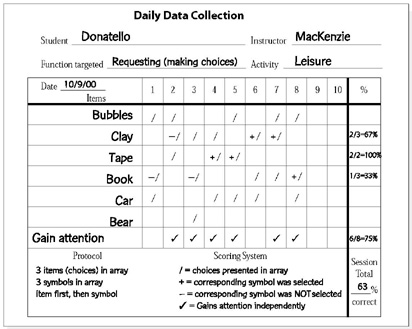 Image of a sample daily data collection form. From this data sheet it is possible to compute data on the entire session, as well as on each individual item. In Donatello's case, his symbol use was accurate 63% of the time over all (Session Total), and he gained his teacher's attention 75% of the time. If we look at the book choice, we can see that although he chose the book three times out of the five times that it was offered, he only chose the correct symbol once, for a total of 33% correct (or chance performance) on this particular symbol.