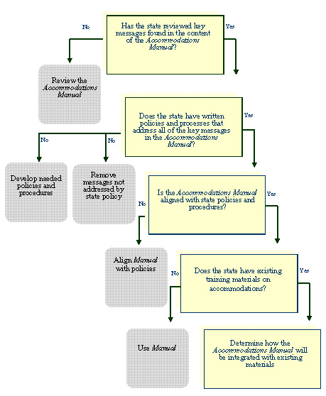 Image of the Policy Framework Flowchart